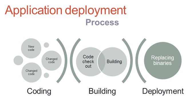 Application development process