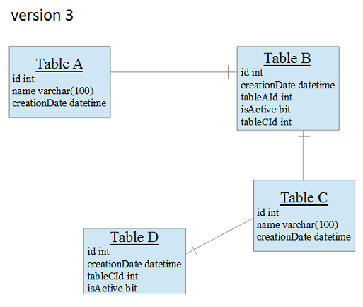 schema of version 3