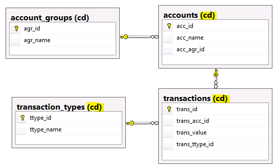 db diagram 2